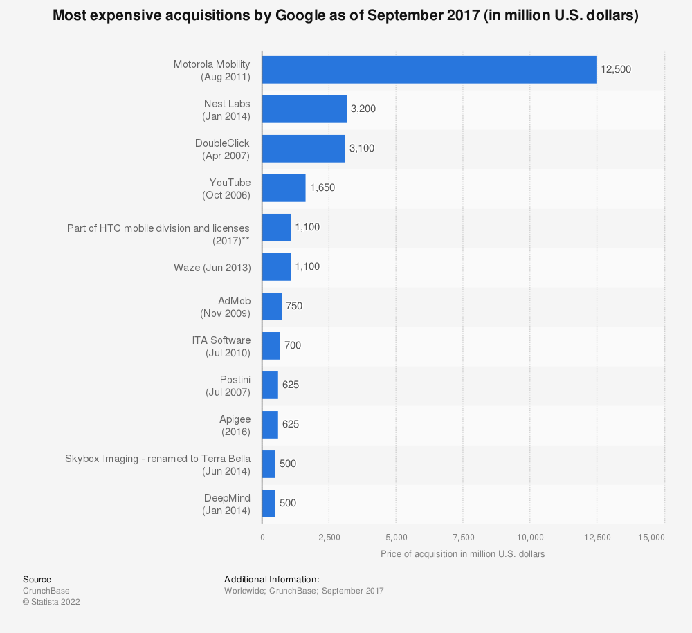 Statistic: Most expensive acquisitions by Google as of September 2017 (in million U.S. dollars) | Statista