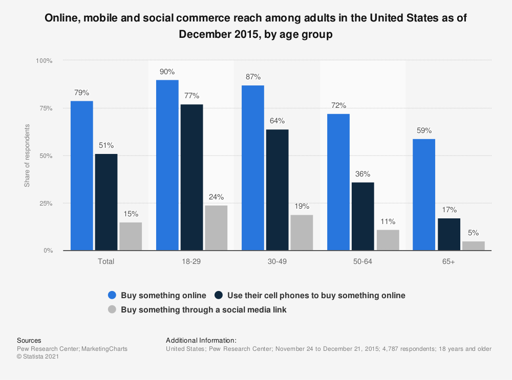 Statistic: Online, mobile and social commerce reach among adults in the United States as of December 2015, by age group | Statista