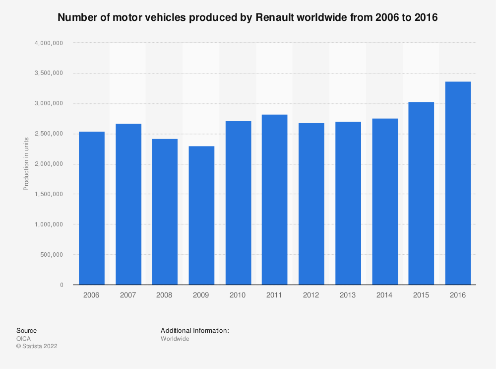 Statistic: Number of motor vehicles produced by Renault worldwide from 2006 to 2016 | Statista