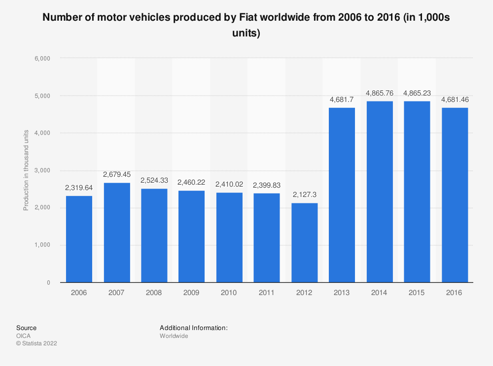 Statistic: Number of motor vehicles produced by Fiat worldwide from 2006 to 2016 (in 1,000s units) | Statista
