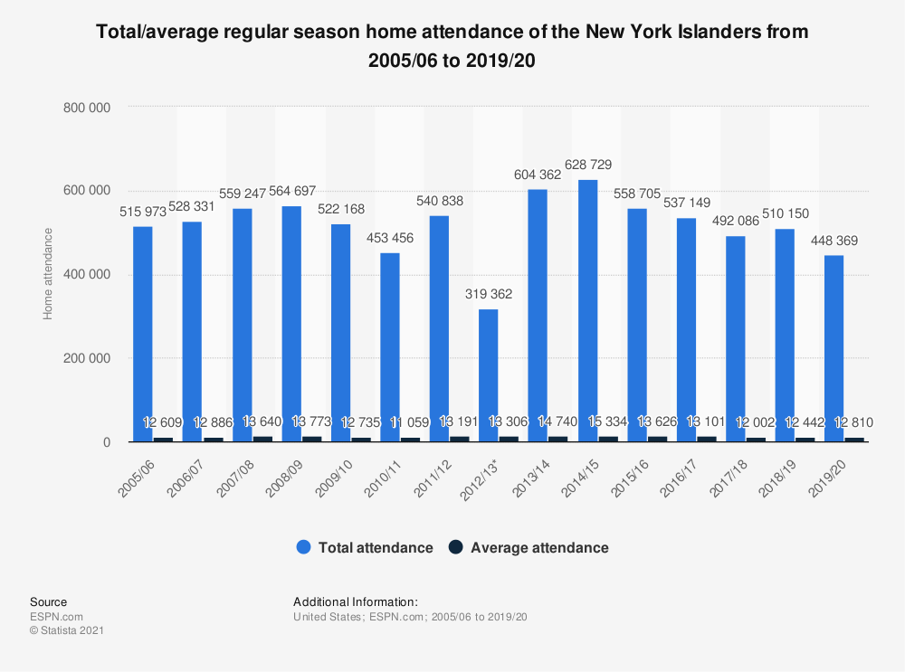Statistic: Total/average regular season home attendance of the New York Islanders from 2005/06 to 2019/20 | Statista