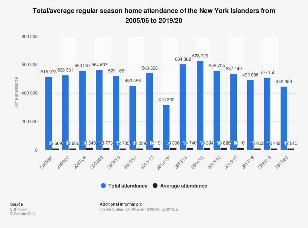 • New York Islanders home attendance 2005-2018 | Statistic