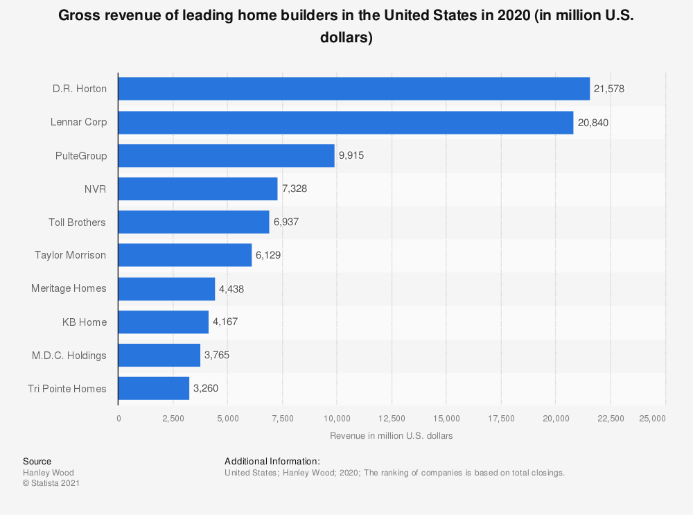 Statistic: Gross revenue of leading home builders in the United States in 2016 (in million U.S. dollars) | Statista