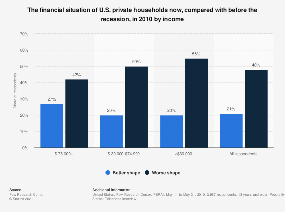 Statistic: The financial situation of U.S. private households now, compared with before the recession, in 2010 by income | Statista