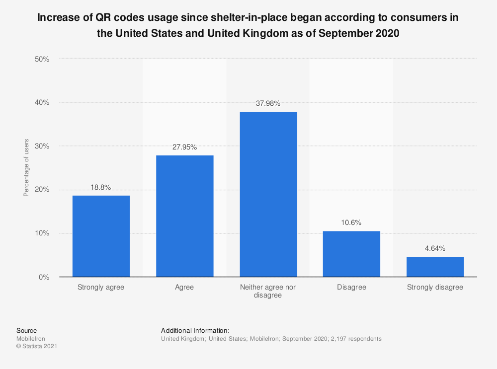 Statistic: Increase of QR codes usage since shelter-in-place began according to consumers in the United States and United Kingdom as of September 2020 | Statista