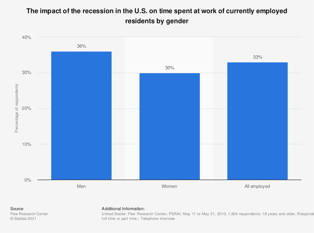 Statistic: The impact of the recession in the U.S. on time spent at work of currently employed residents by gender | Statista