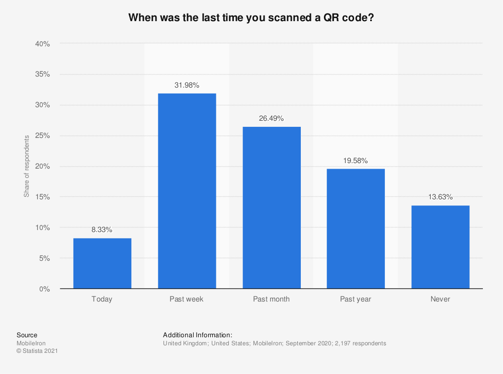 Statistic: When was the last time you scanned a QR code? | Statista