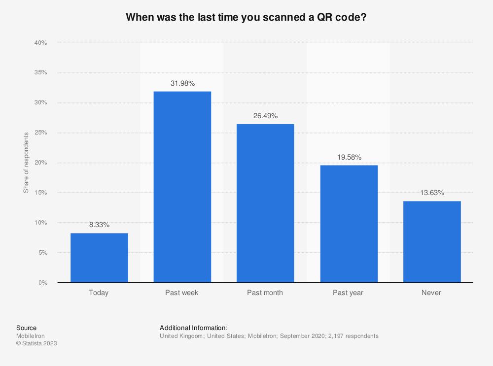 Estadística: ¿Cuándo fue la última vez que escaneó un código QR?  |  Statista