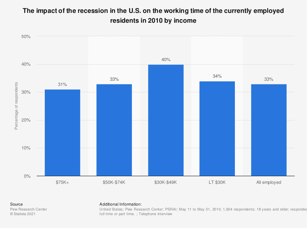 Statistic: The impact of the recession in the U.S. on the working time of the currently employed residents in 2010 by income | Statista