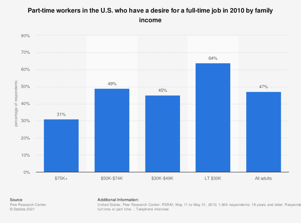 Statistic: Part-time workers in the U.S. who have a desire for a full-time job in 2010 by family income | Statista