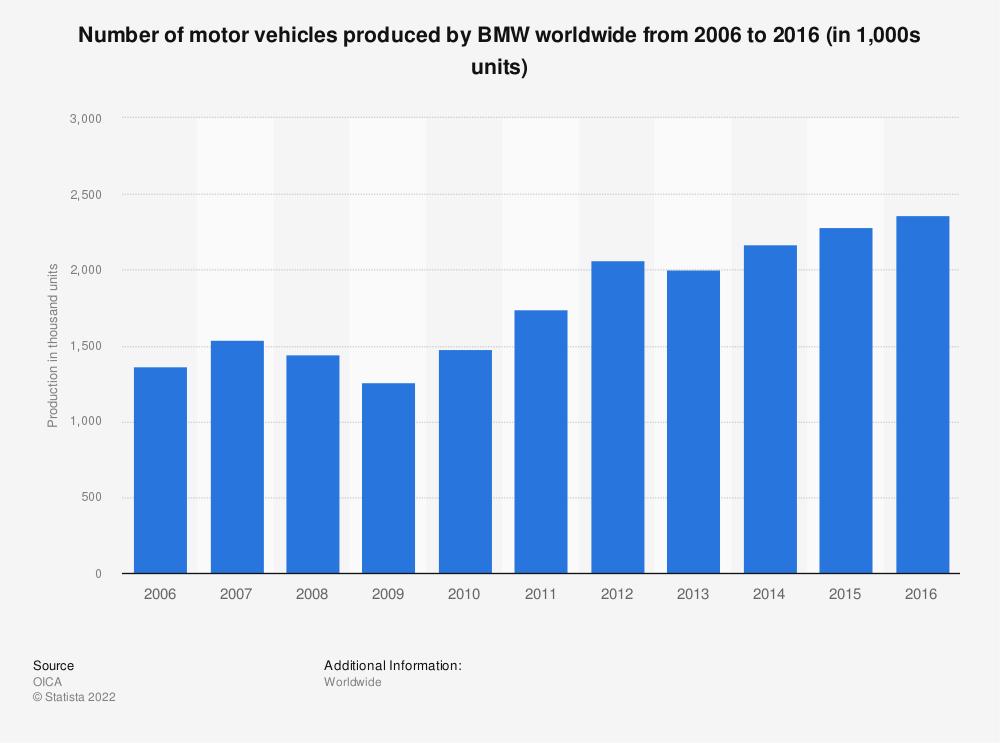 Statistic: Number of motor vehicles produced by BMW worldwide from 2006 to 2016 (in 1,000s units) | Statista
