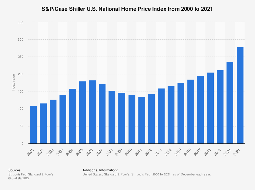 Statistic: S&P/Case Shiller U.S. National Home Price Index from 2000 to 2020 | Statista
