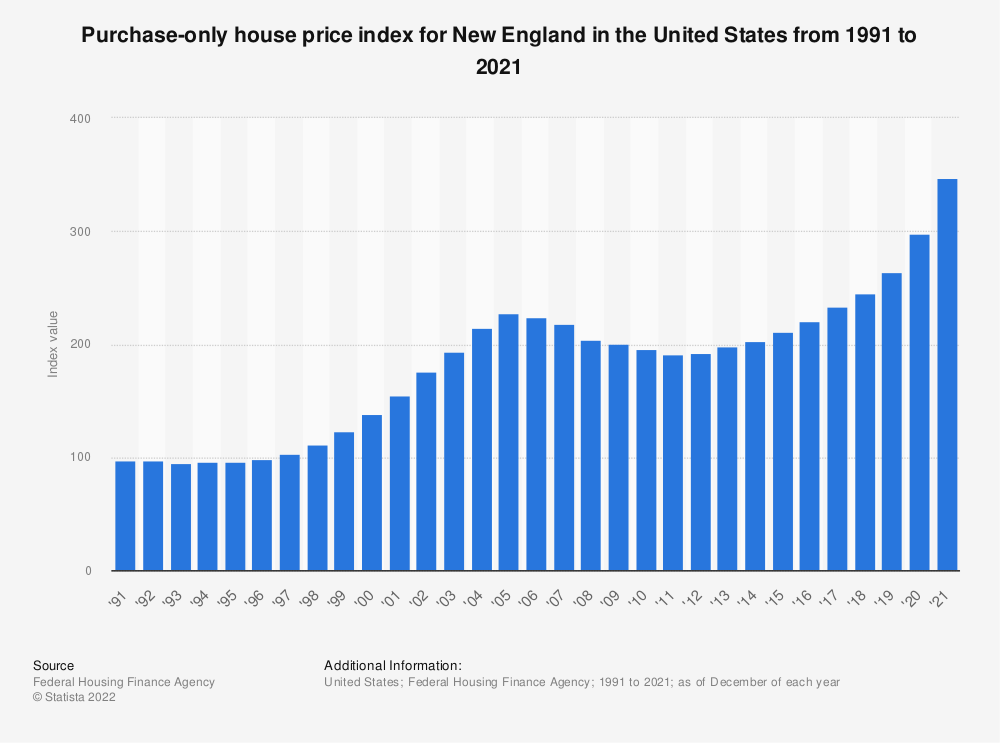Statistic: Purchase-only house price index for New England in the United States from 1991 to 2020 | Statista