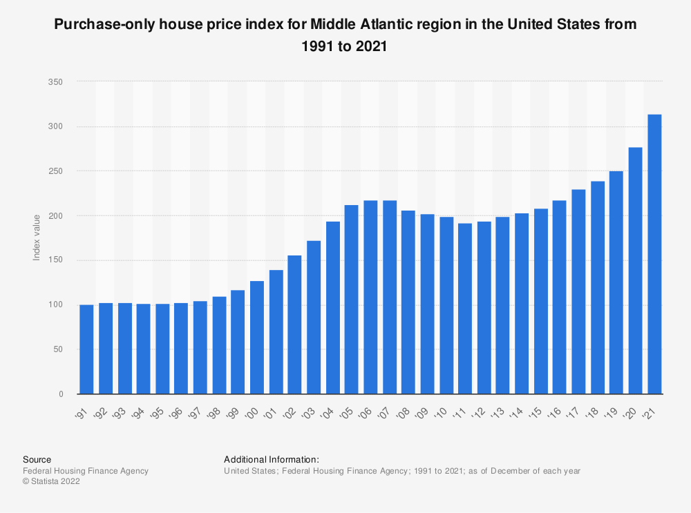 Statistic: Purchase-only house price index for Middle Atlantic region in the United States from 1991 to 2020 | Statista
