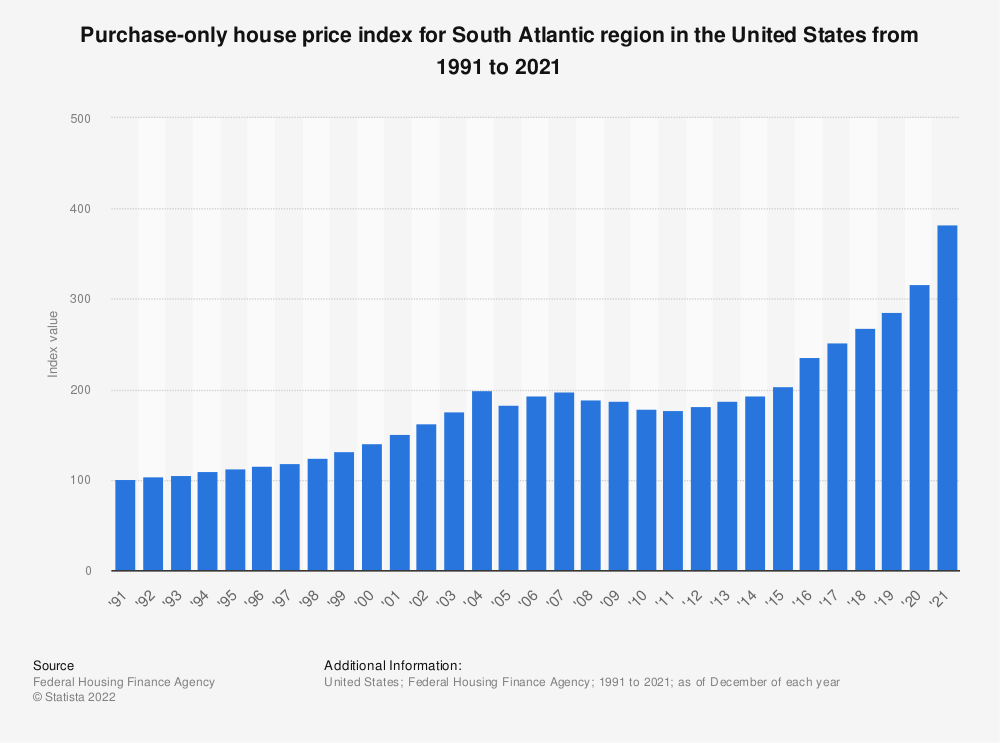 Statistic: Purchase-only house price index for South Atlantic region in the United States from 1991 to 2020 | Statista