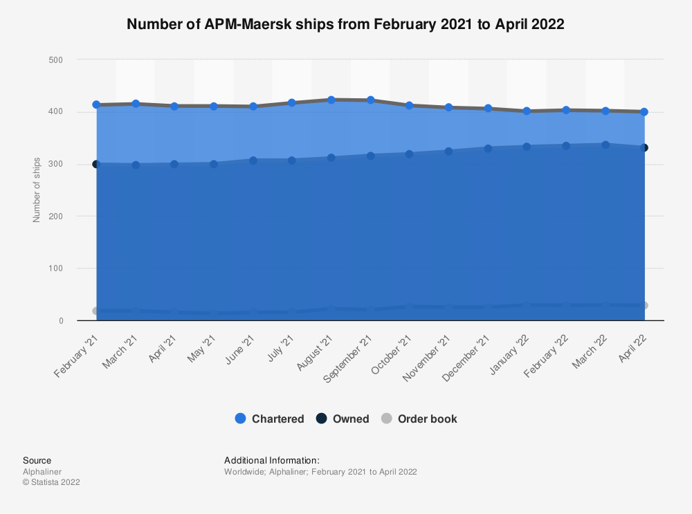 Statistic: Number of APM-Maersk ships as of March 2, 2020 | Statista