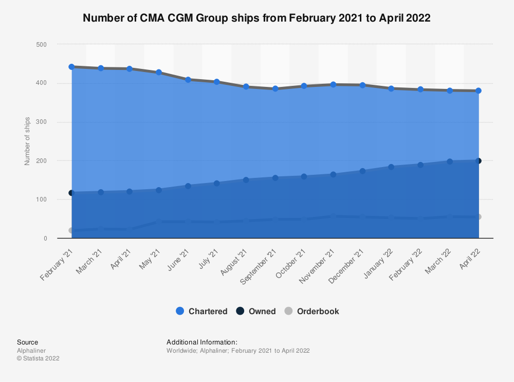Statistic: Number of CMA CGM Group number of ships as of June 25, 2019 | Statista