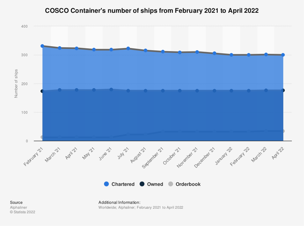 Statistic: COSCO Container's number of ships as of September 30, 2019 | Statista
