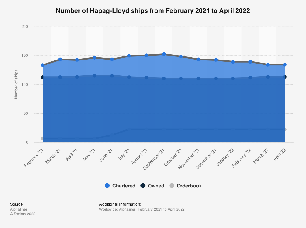 Statistic: Number of Hapag-Lloyd ships as of January 8, 2019 | Statista