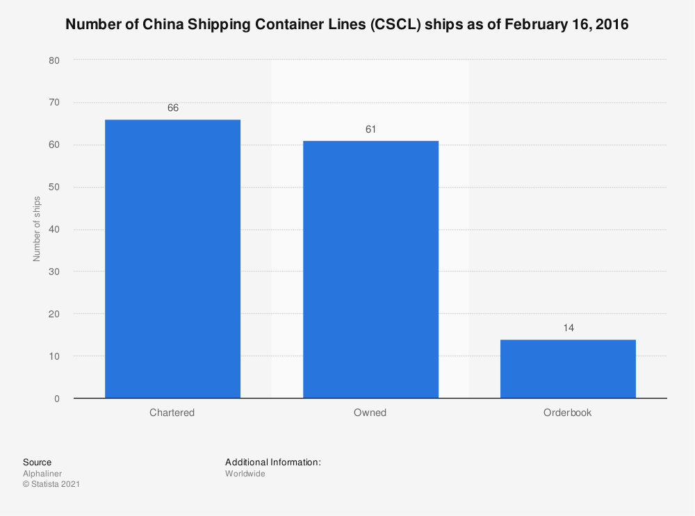 Statistic: Number of China Shipping Container Lines (CSCL) ships as of February 16, 2016 | Statista