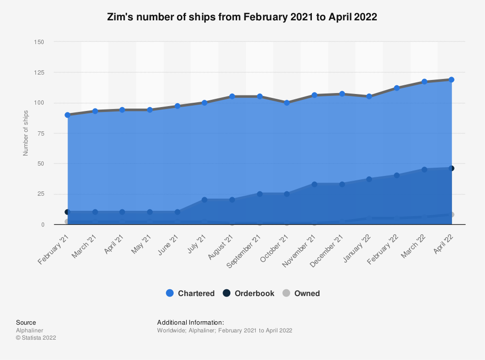 Statistic: Zim's number of ships as of September 1, 2021 | Statista