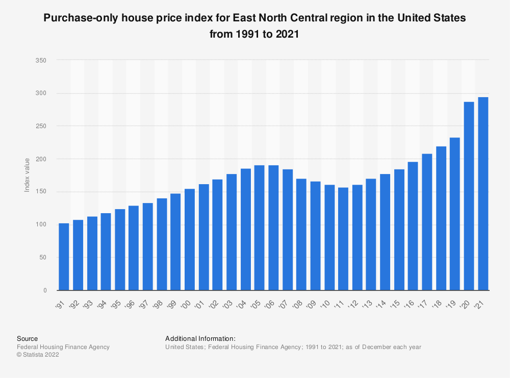 Statistic: Purchase-only house price index for East North Central region in the United States from 1991 to 2020 | Statista