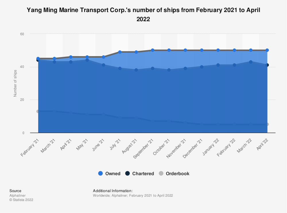Statistic: Yang Ming Marine Transport Corp.'s number of ships as of October 12, 2020 | Statista