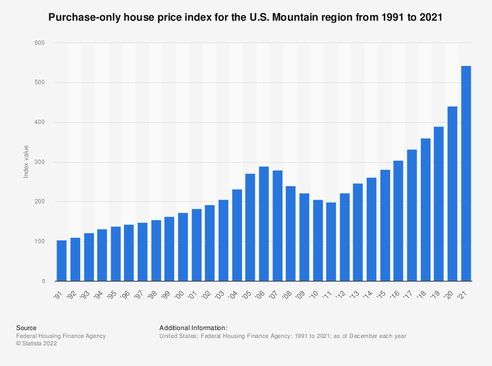 Statistic: Purchase-only house price index for the U.S. Mountain region from 1991 to 2020 | Statista