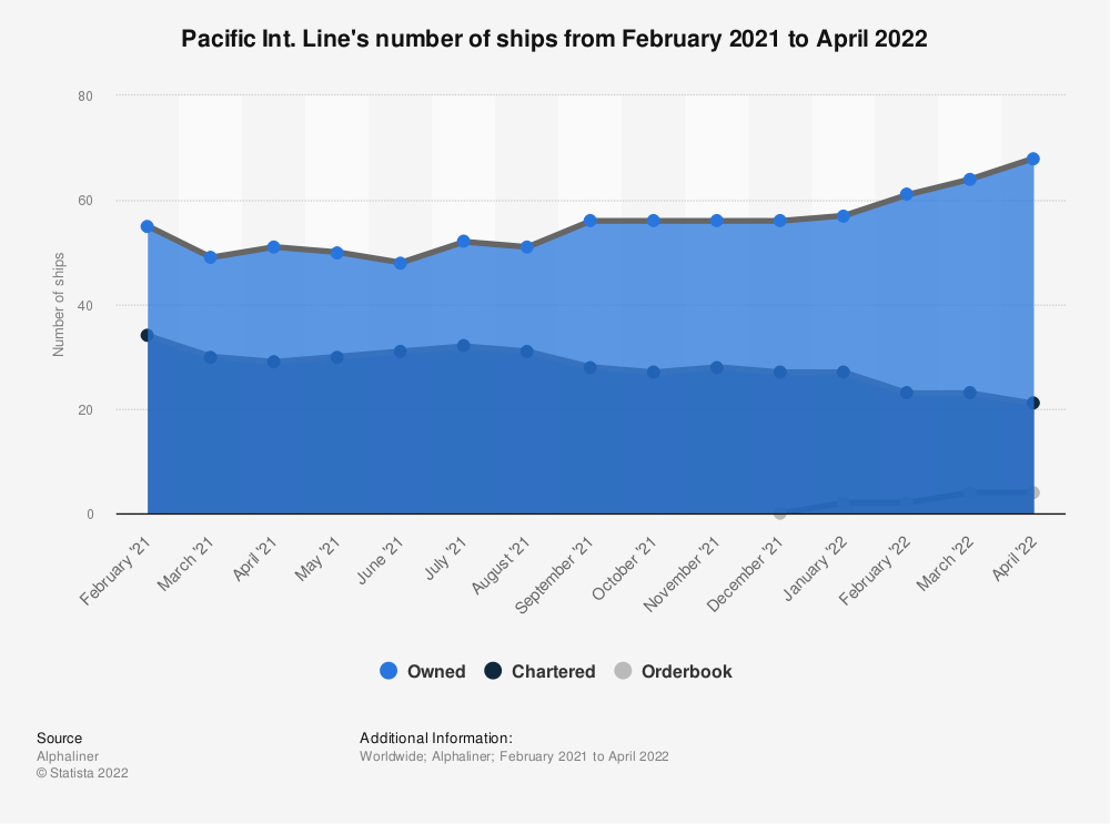 Statistic: Pacific Int. Line's number of ships as of October 12, 2020 | Statista