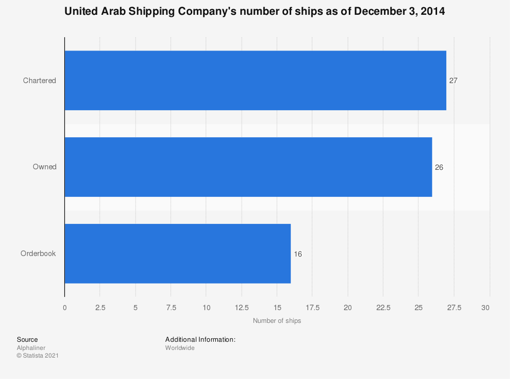 Statistic: United Arab Shipping Company's number of ships as of December 3, 2014 | Statista