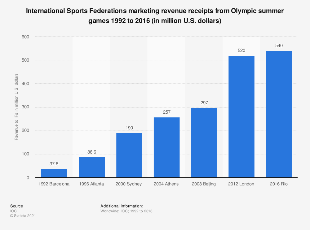 Statistic: International Sports Federations marketing revenue receipts from Olympic summer games 1992 to 2016 (in million U.S. dollars) | Statista