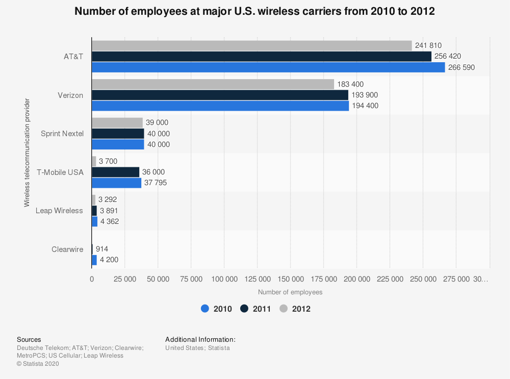 Statistic: Number of employees at major U.S. wireless carriers from 2010 to 2012 | Statista