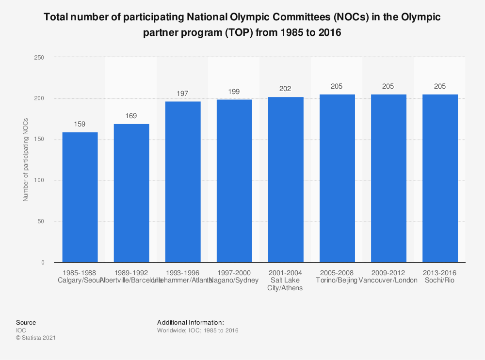 Statistic: Total number of participating National Olympic Committees (NOCs) in the Olympic partner program (TOP) from 1985 to 2016 | Statista