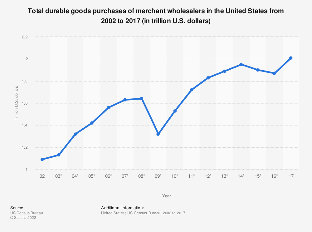 Statistic: Total durable goods purchases of merchant wholesalers in the United States from 2002 to 2017 (in trillion U.S. dollars) | Statista