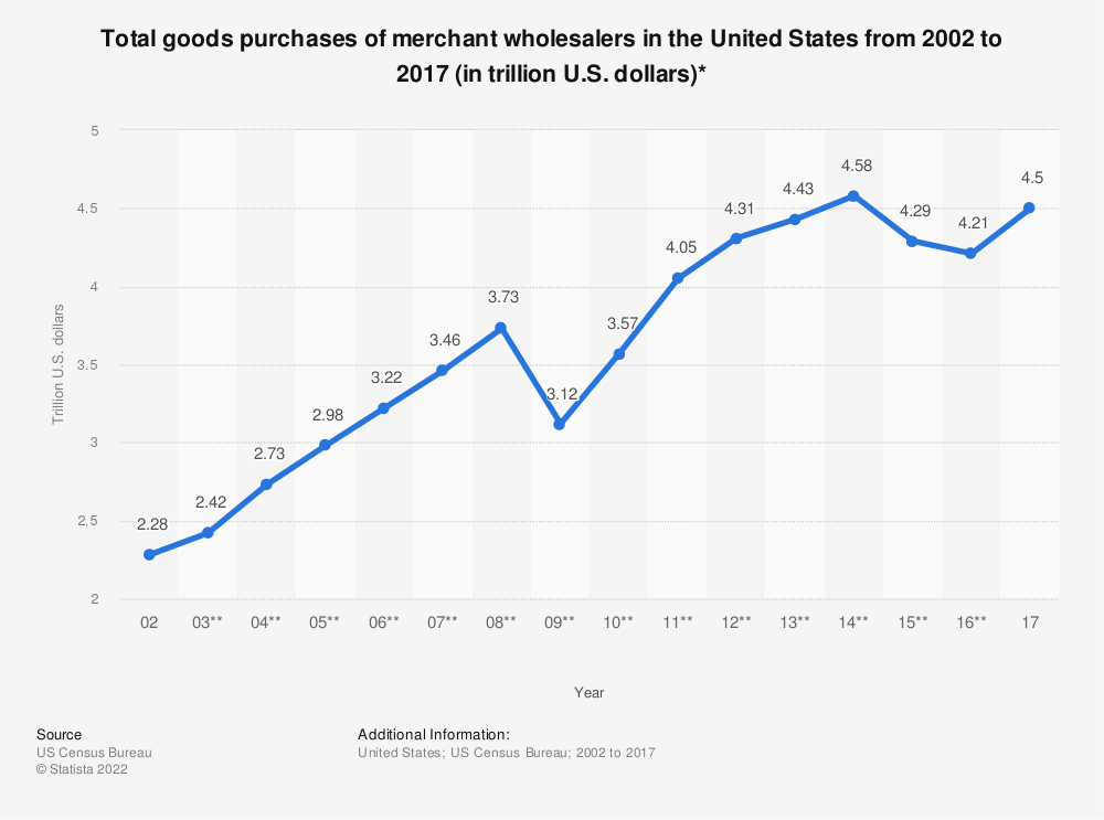 Statistic: Total goods purchases of merchant wholesalers in the United States from 2002 to 2017 (in trillion U.S. dollars)* | Statista