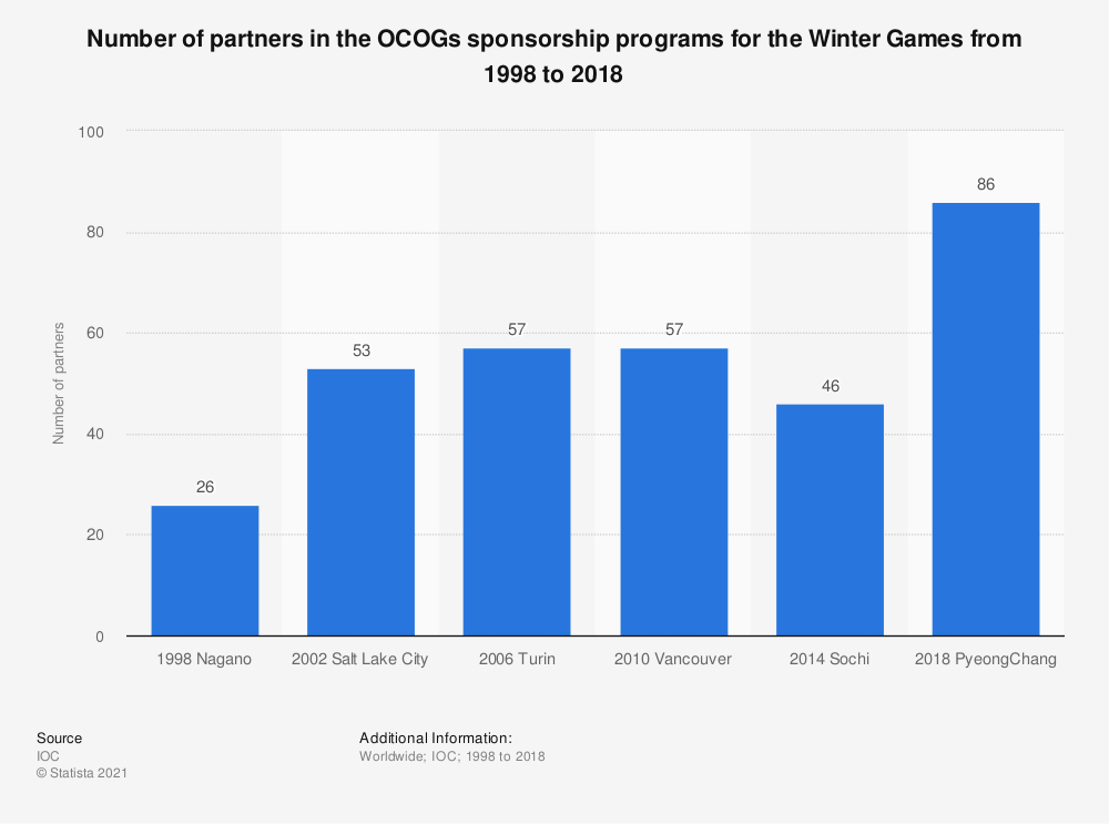 Statistic: Number of partners in the OCOGs sponsorship programs for the Winter Games from 1998 to 2014 | Statista