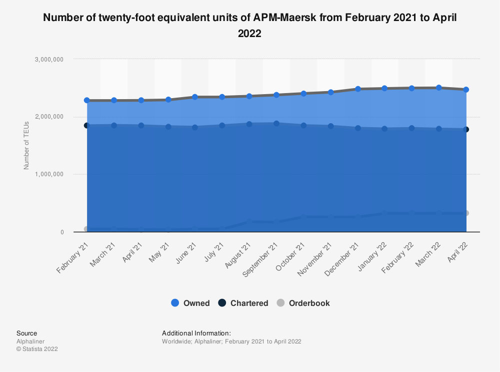 Statistic: APM-Maersk's number of twenty-foot equivalent units as of January 08, 2020 | Statista