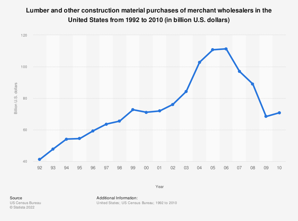 Statistic: Lumber and other construction material purchases of merchant wholesalers in the United States from 1992 to 2010 (in billion U.S. dollars) | Statista