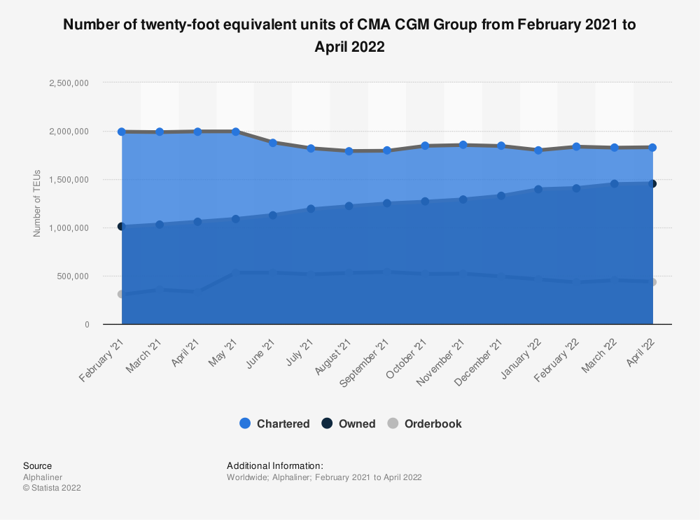 Statistic: Number of twenty-foot equivalent units of CMA CGM Group as of March 24, 2021 | Statista