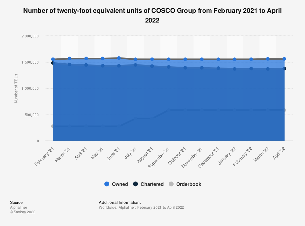 Statistic: COSCO Group's number of twenty-foot equivalent units as of May 2, 2019 | Statista