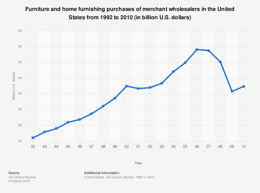 Statistic: Furniture and home furnishing purchases of merchant wholesalers in the United States from 1992 to 2010 (in billion U.S. dollars) | Statista
