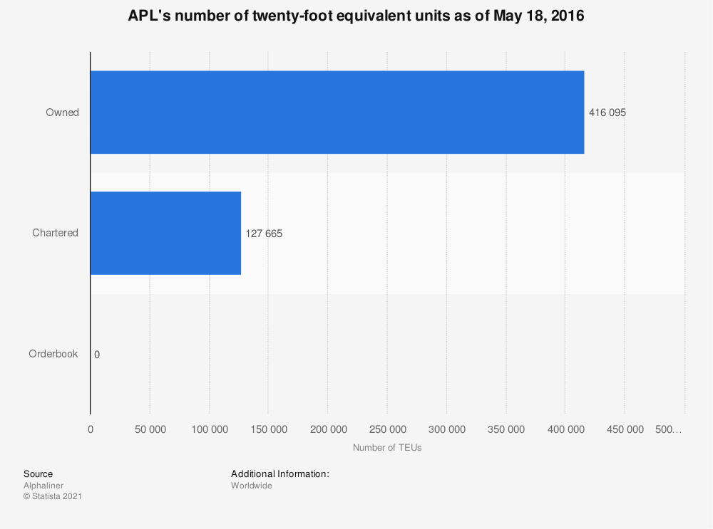 Statistic: APL's number of twenty-foot equivalent units as of May 18, 2016   Statista