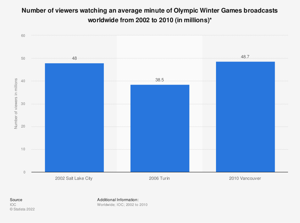Statistic: Number of viewers watching an average minute of Olympic Winter Games broadcasts worldwide from 2002 to 2010 (in millions)* | Statista