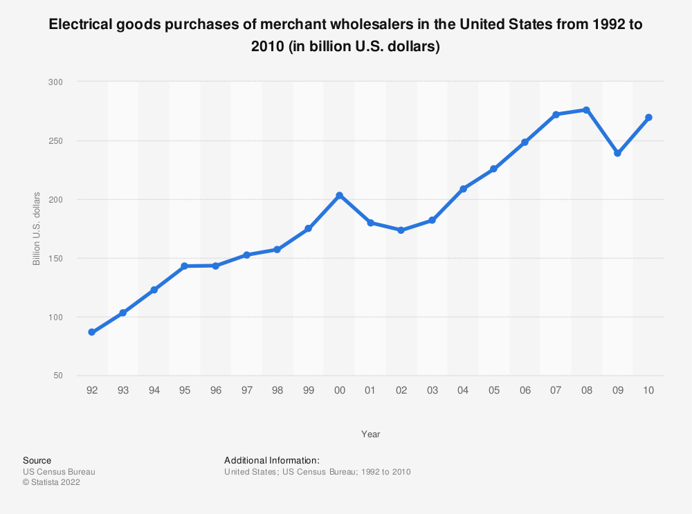 Statistic: Electrical goods purchases of merchant wholesalers in the United States from 1992 to 2010 (in billion U.S. dollars) | Statista