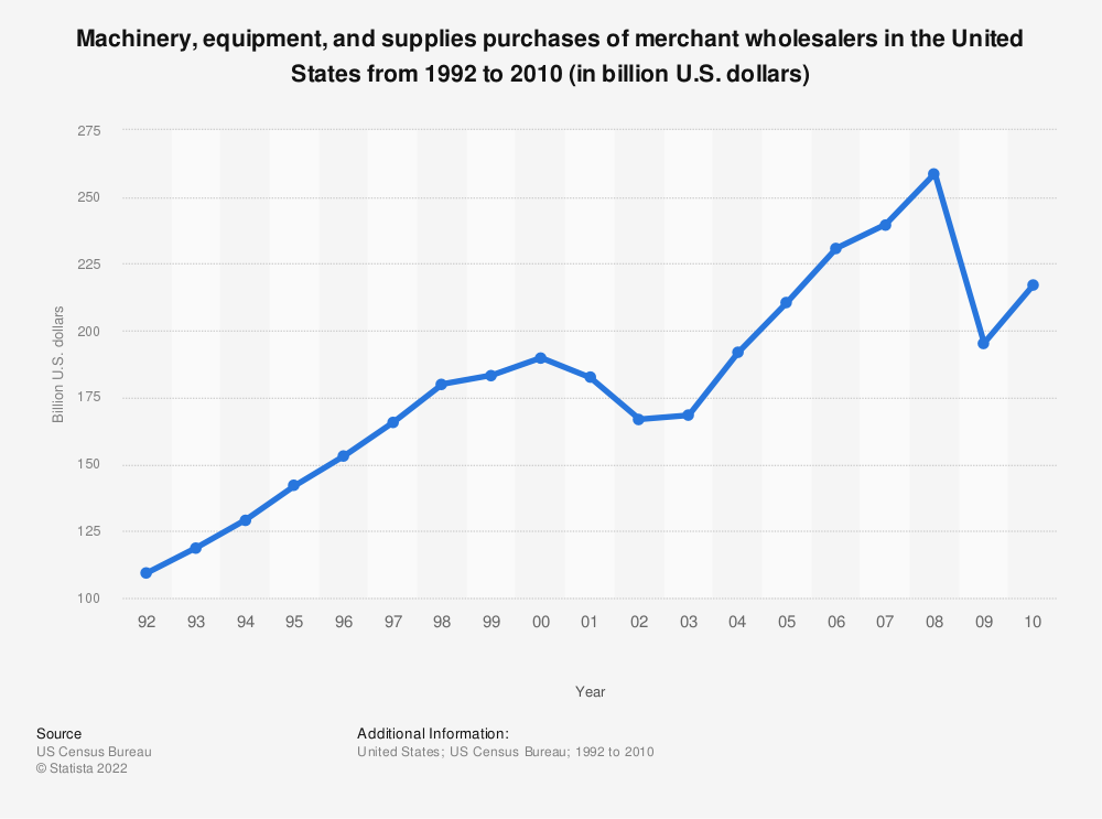 Statistic: Machinery, equipment, and supplies purchases of merchant wholesalers in the United States from 1992 to 2010 (in billion U.S. dollars) | Statista