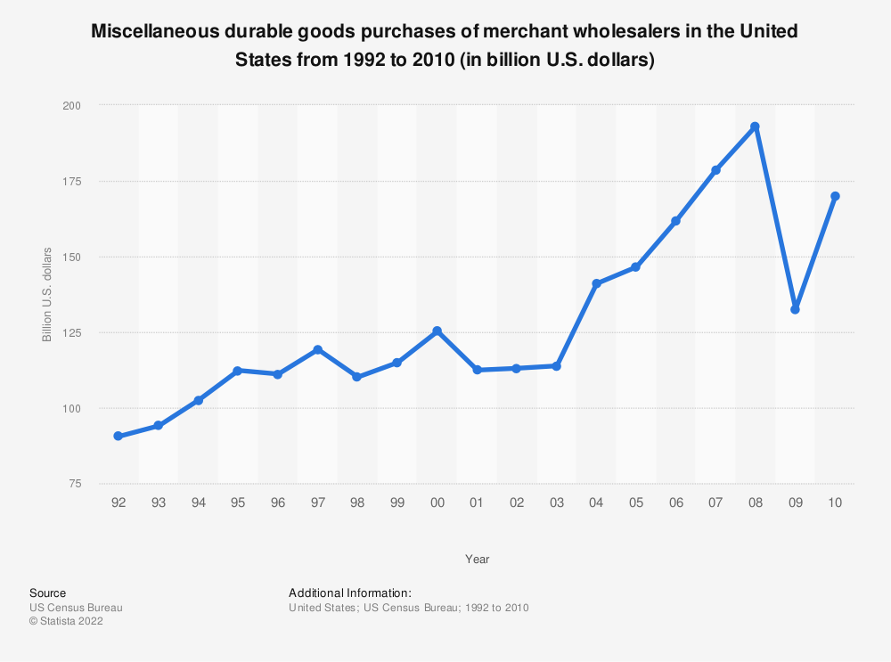 Statistic: Miscellaneous durable goods purchases of merchant wholesalers in the United States from 1992 to 2010 (in billion U.S. dollars) | Statista