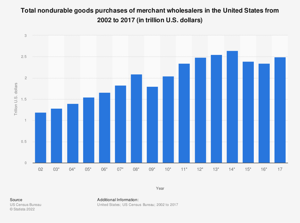 Statistic: Total nondurable goods purchases of merchant wholesalers in the United States from 2002 to 2017 (in trillion U.S. dollars) | Statista