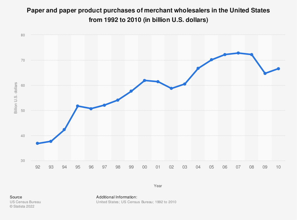 Statistic: Paper and paper product purchases of merchant wholesalers in the United States from 1992 to 2010 (in billion U.S. dollars) | Statista