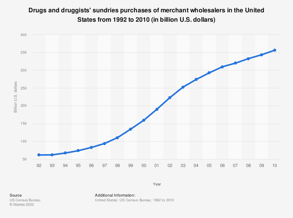 Statistic: Drugs and druggists' sundries purchases of merchant wholesalers in the United States from 1992 to 2010 (in billion U.S. dollars) | Statista