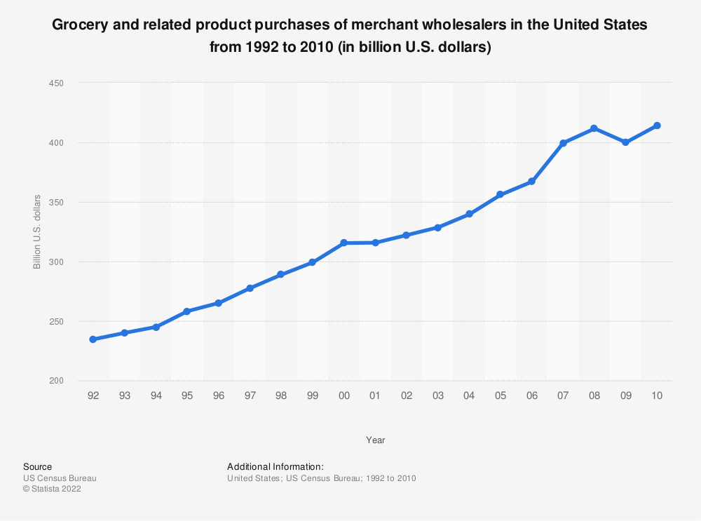 Statistic: Grocery and related product purchases of merchant wholesalers in the United States from 1992 to 2010 (in billion U.S. dollars) | Statista